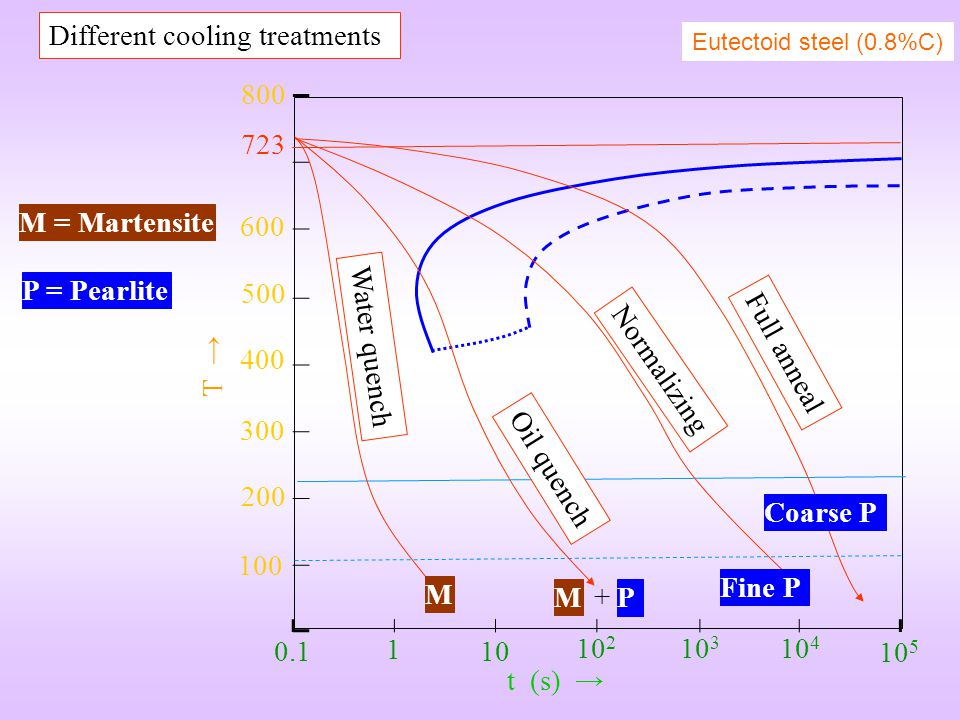 Different cooling treatments