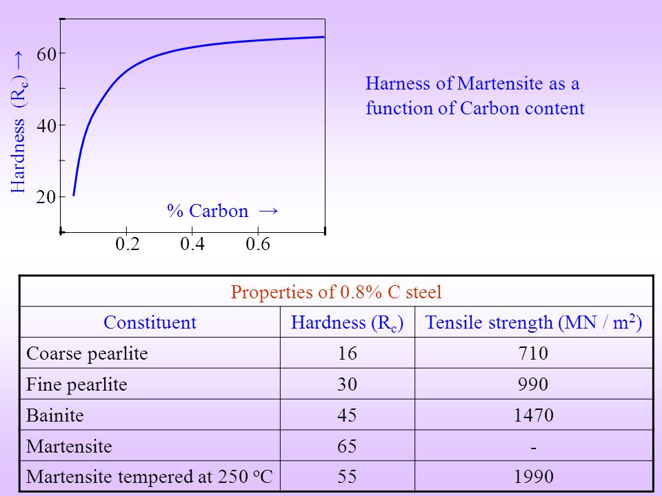 Harness of Martensite as a function of Carbon content Hardness (Rc) →