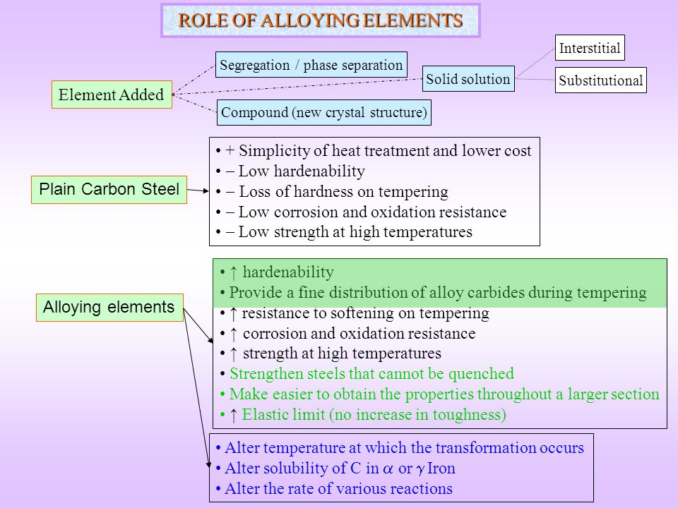 ROLE OF ALLOYING ELEMENTS
