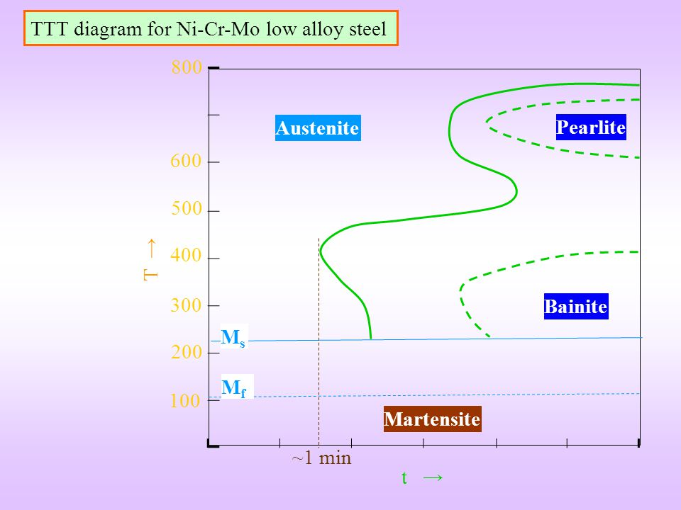 TTT diagram for Ni-Cr-Mo low alloy steel