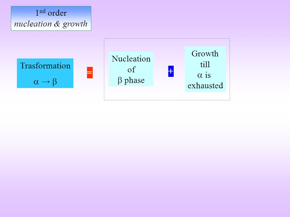 1nd order nucleation & growth