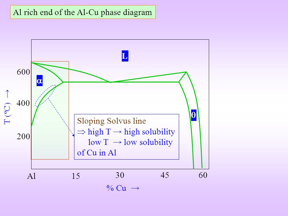 Al rich end of the Al-Cu phase diagram
