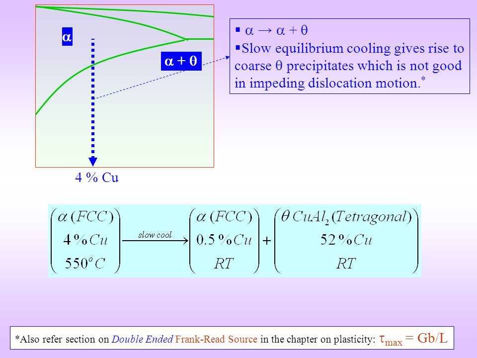   →  +  Slow equilibrium cooling gives rise to coarse  precipitates which is not good in impeding dislocation motion.*