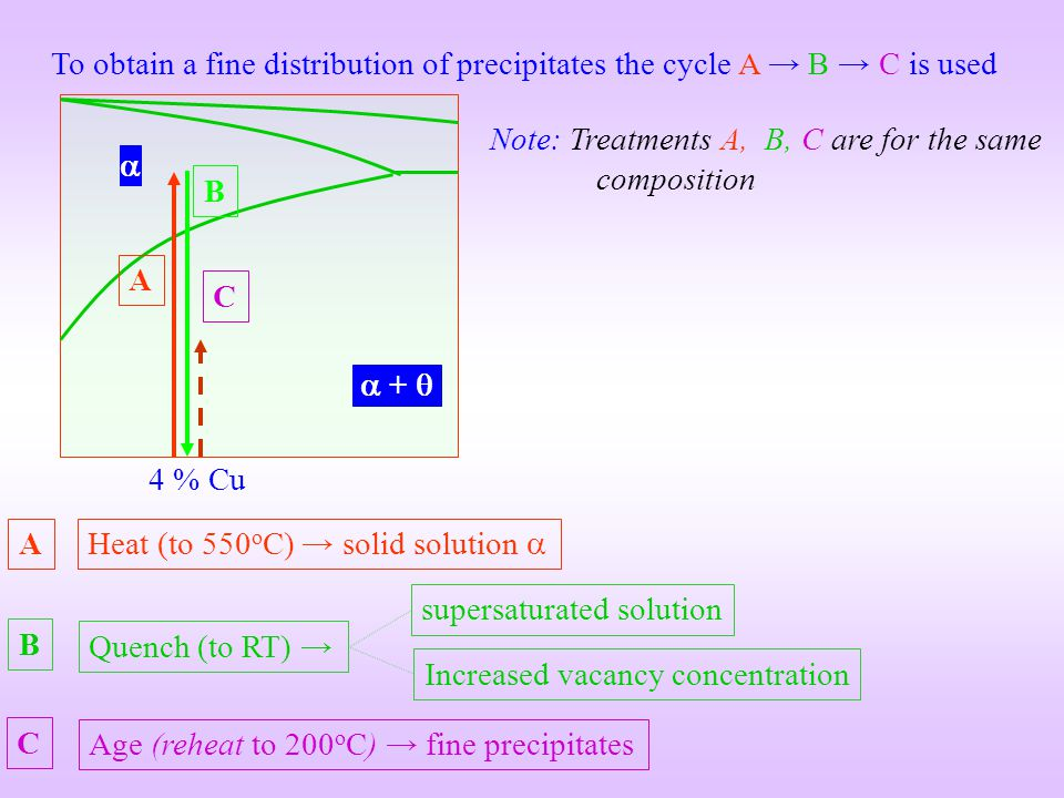 To obtain a fine distribution of precipitates the cycle A → B → C is used