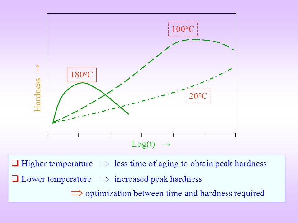 100oC 180oC. Hardness → 20oC. Log(t) → Higher temperature  less time of aging to obtain peak hardness.