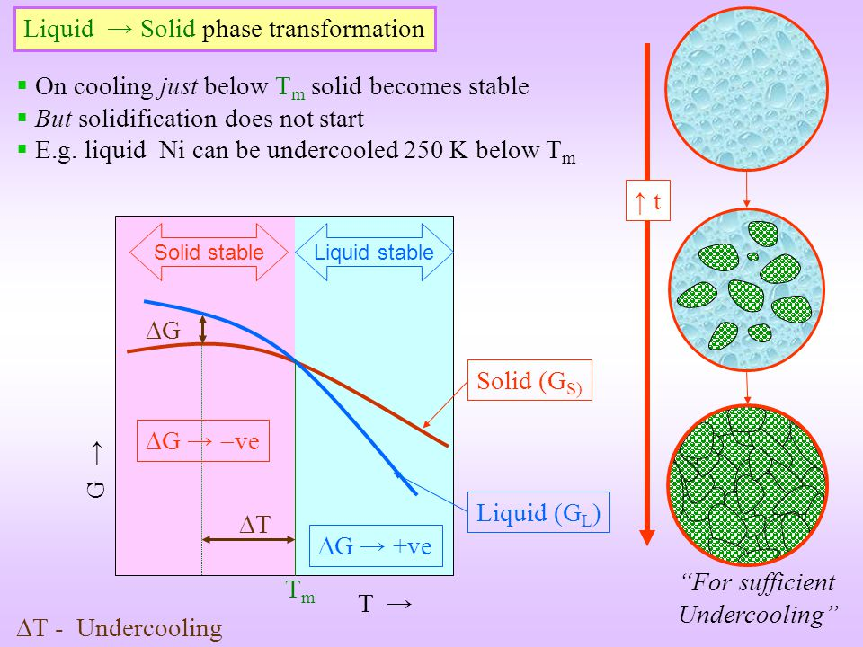 Liquid → Solid phase transformation