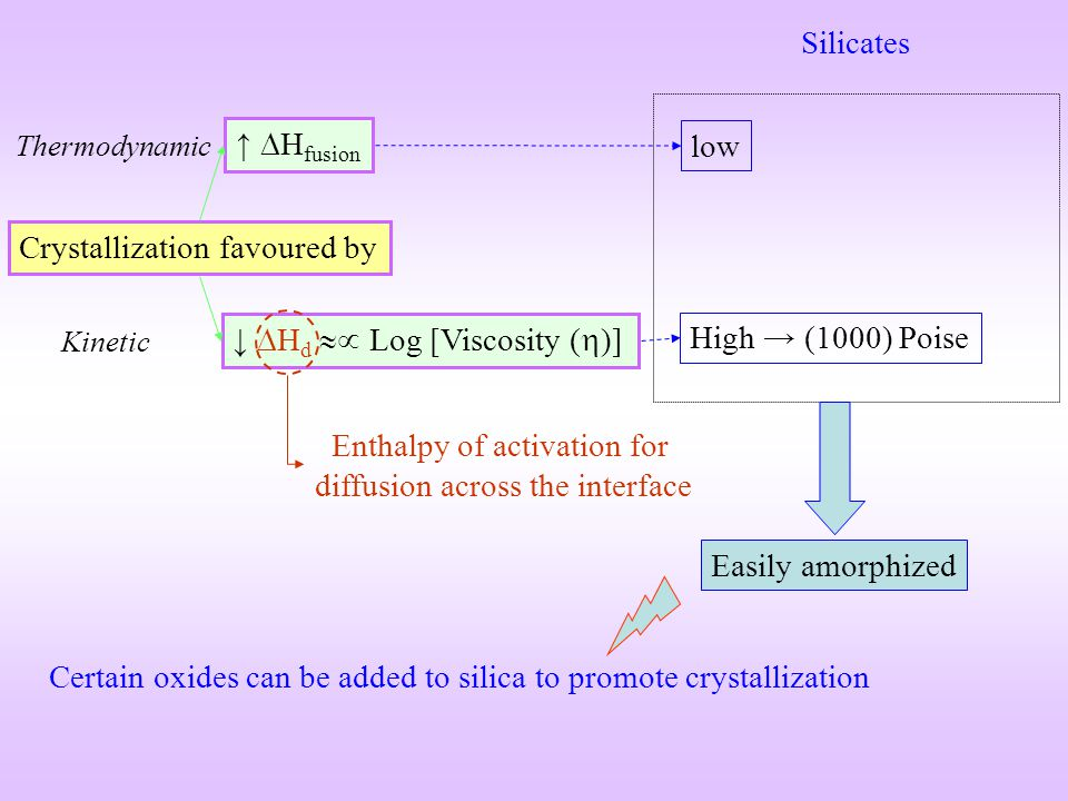 Enthalpy of activation for diffusion across the interface