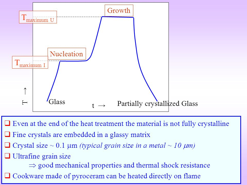 Tmaximum U Tmaximum I Growth Nucleation T → Glass