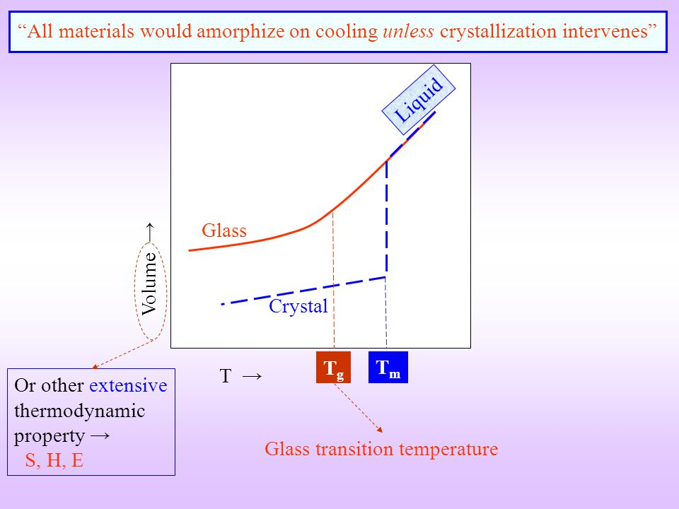 All materials would amorphize on cooling unless crystallization intervenes