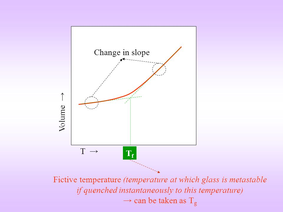 Change in slope Volume → T → Tf.