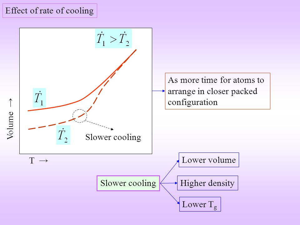 Effect of rate of cooling