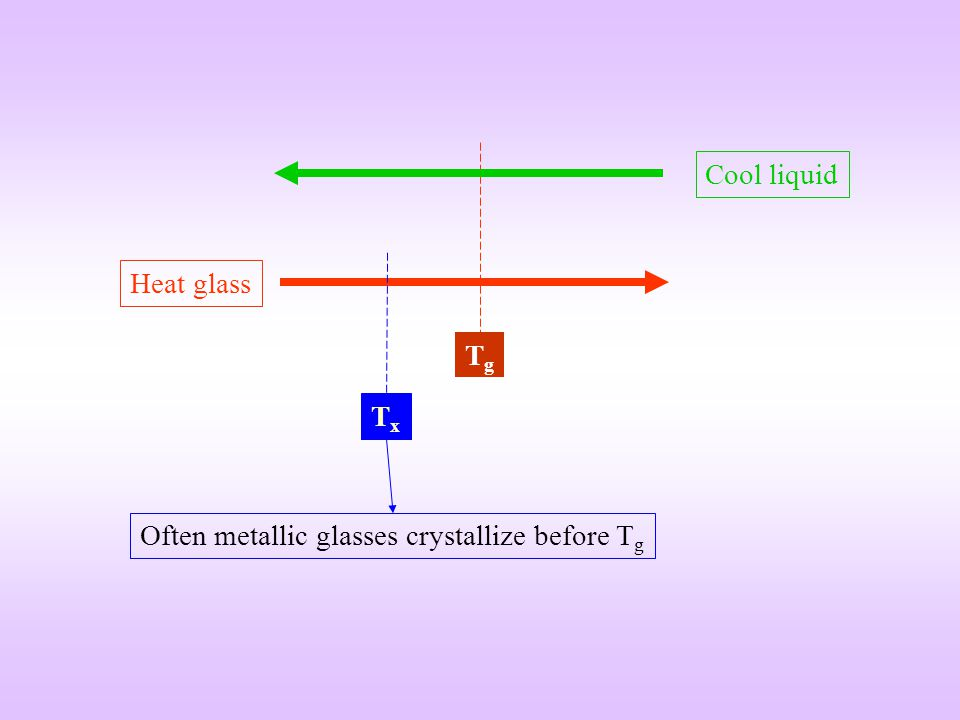 Cool liquid Heat glass Tg Tx Often metallic glasses crystallize before Tg