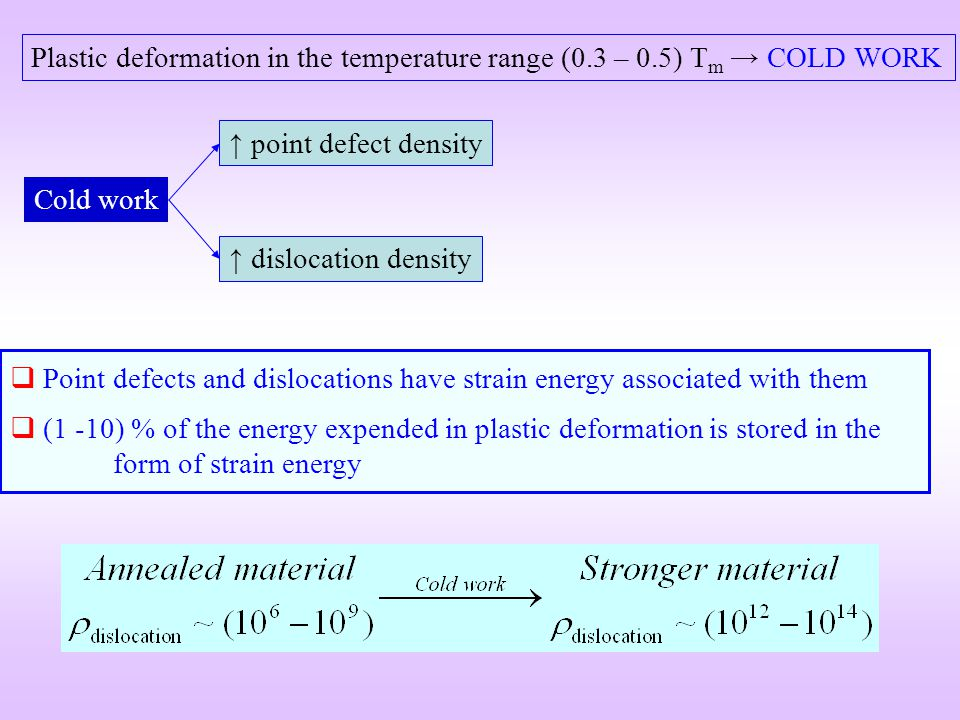 Plastic deformation in the temperature range (0. 3 – 0
