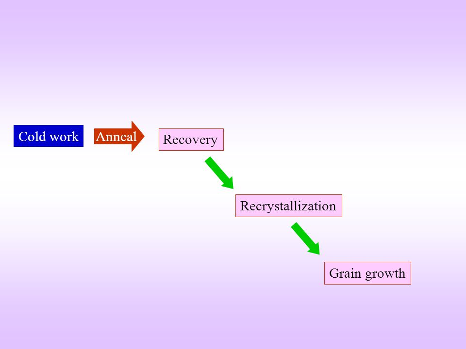 Anneal Cold work Recovery Recrystallization Grain growth