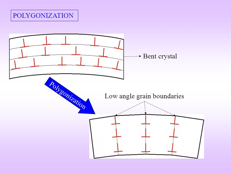 POLYGONIZATION Bent crystal Polygonization Low angle grain boundaries