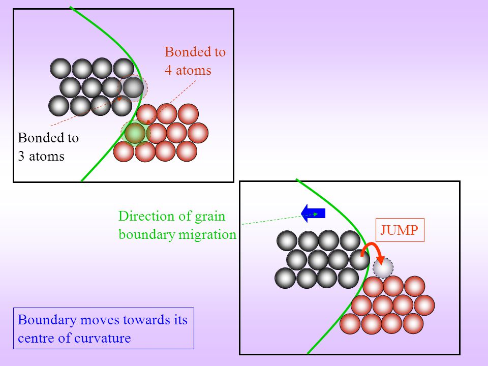 Bonded to 4 atoms Bonded to 3 atoms. Direction of grain boundary migration.