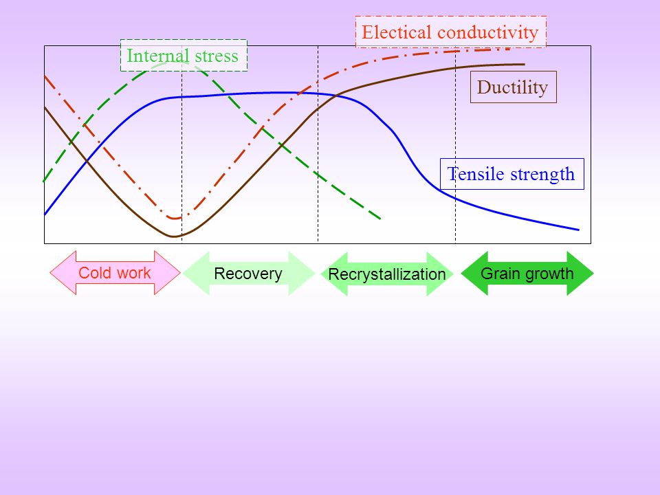 Electical conductivity Internal stress