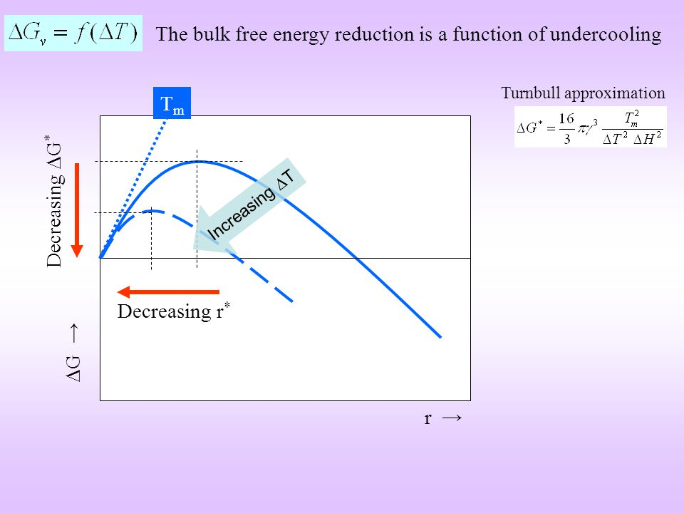 The bulk free energy reduction is a function of undercooling
