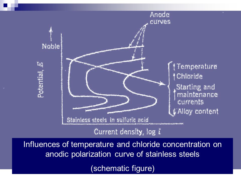 Influences of temperature and chloride concentration on anodic polarization curve of stainless steels