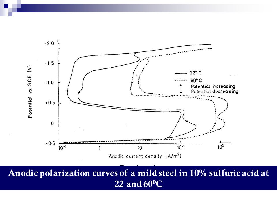 Anodic polarization curves of a mild steel in 10% sulfuric acid at 22 and 600C