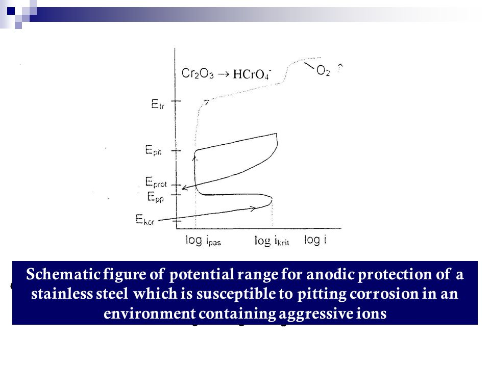 Schematic figure of potential range for anodic protection of a stainless steel which is susceptible to pitting corrosion in an environment containing aggressive ions