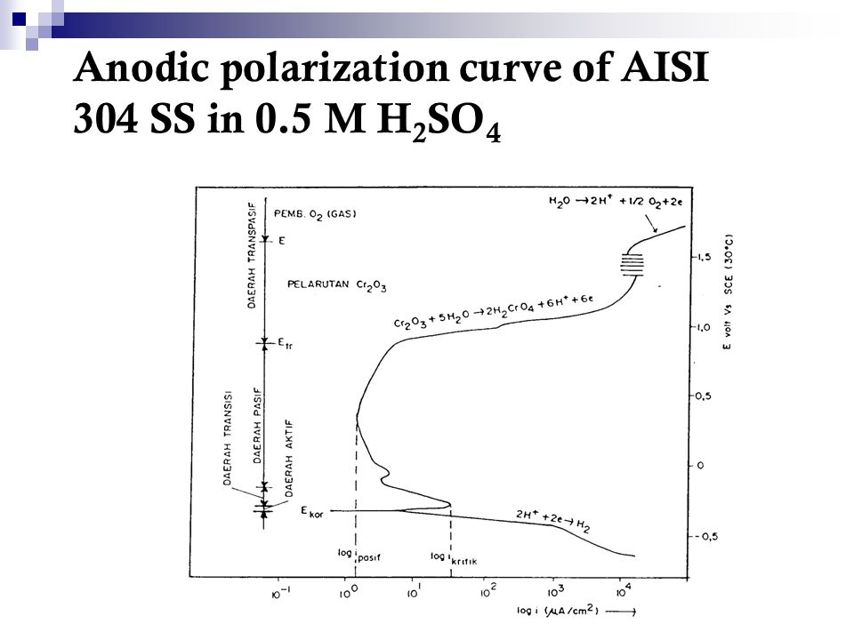 Anodic polarization curve of AISI 304 SS in 0.5 M H2SO4