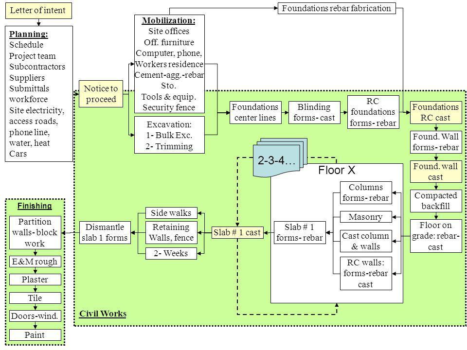 2-3-4… Floor X Letter of intent Foundations rebar fabrication