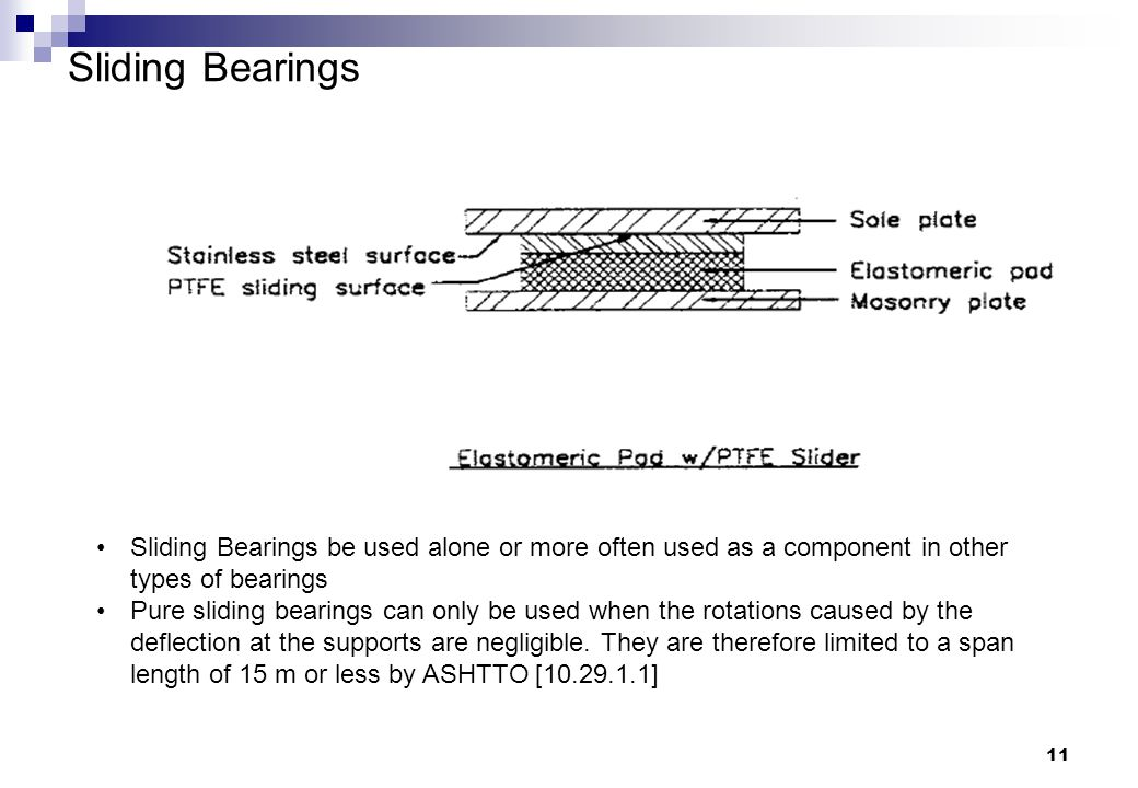 Sliding Bearings Sliding Bearings be used alone or more often used as a component in other types of bearings.