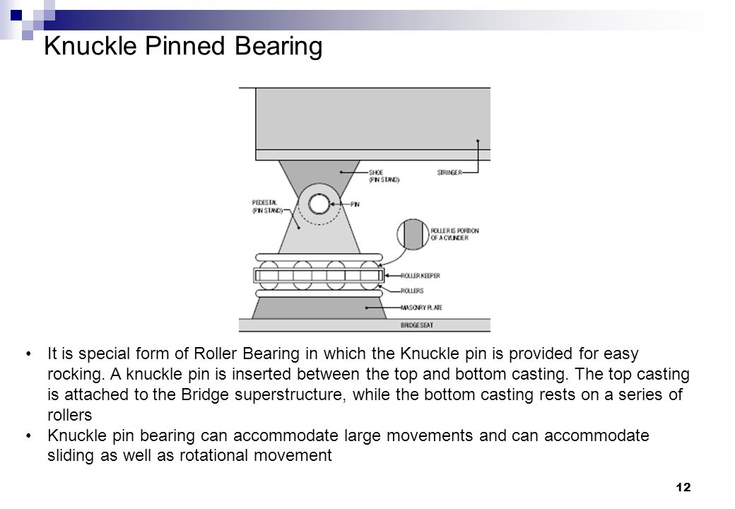 Knuckle Pinned Bearing