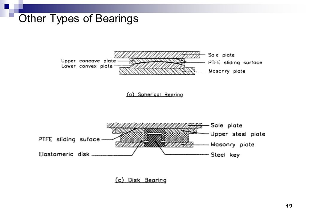 Other Types of Bearings
