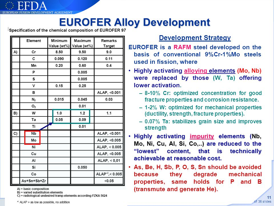 EUROFER Alloy Development