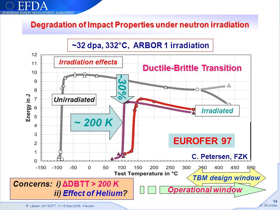 Degradation of Impact Properties under neutron irradiation