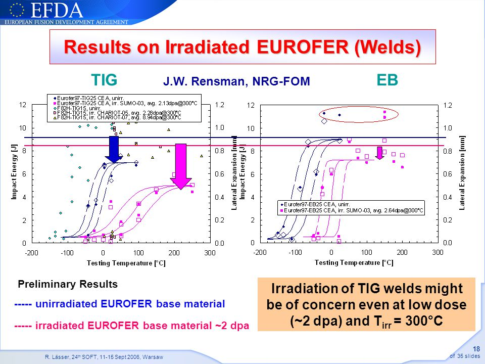 Results on Irradiated EUROFER (Welds)
