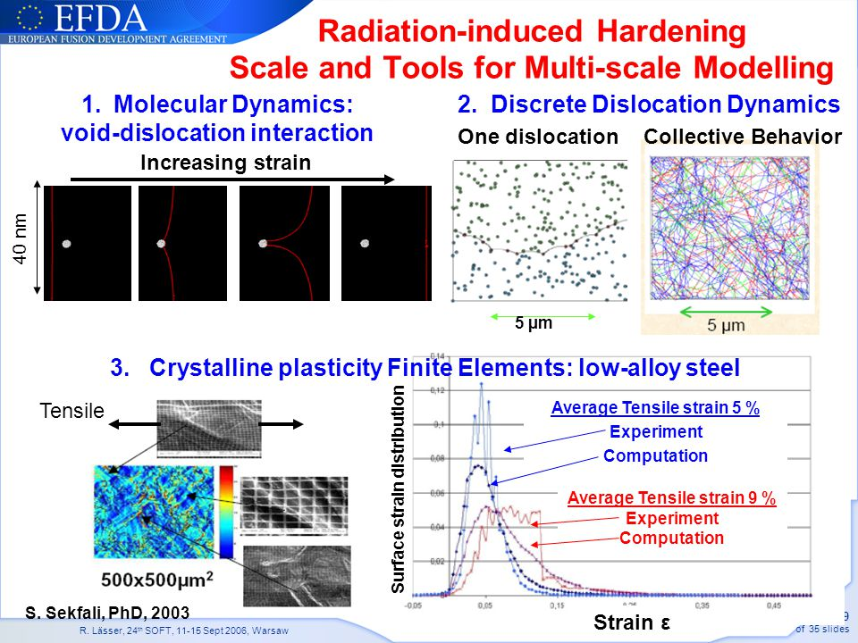 Radiation-induced Hardening Scale and Tools for Multi-scale Modelling