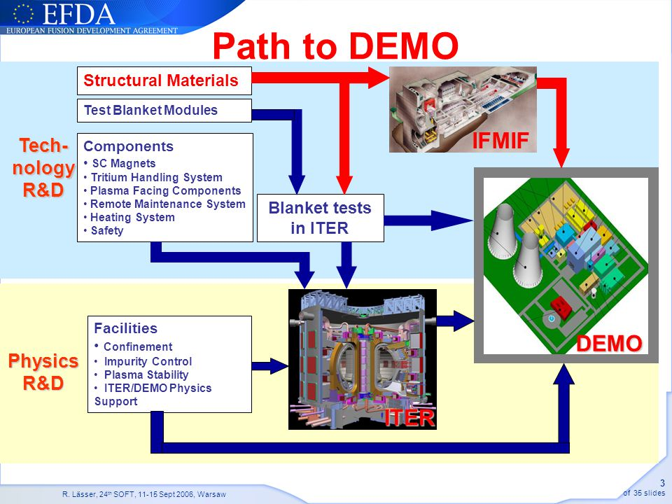 Path to DEMO IFMIF DEMO ITER Tech- nology R&D Physics R&D