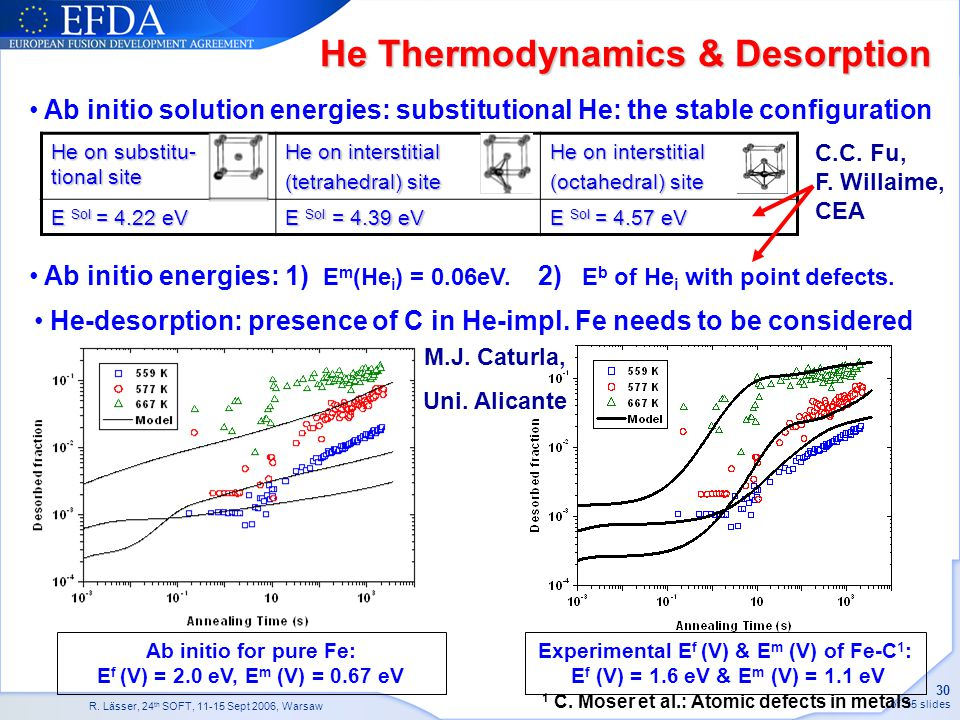 He Thermodynamics & Desorption