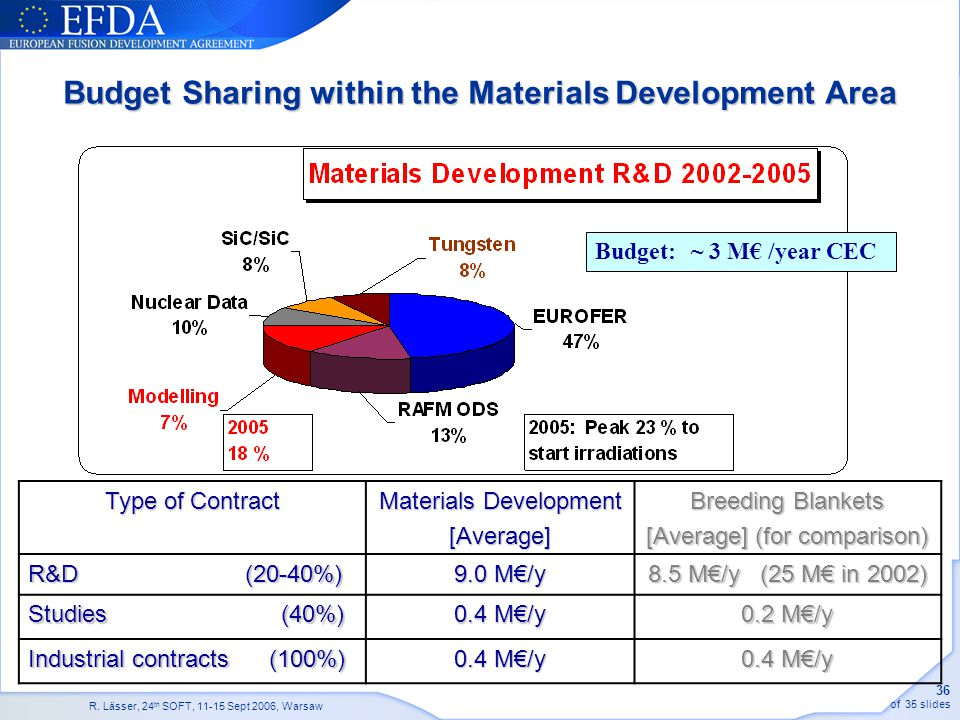 Budget Sharing within the Materials Development Area
