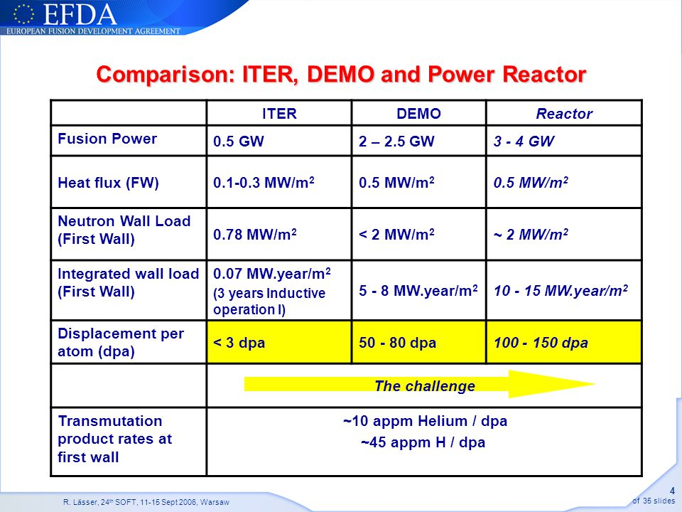 Comparison: ITER, DEMO and Power Reactor