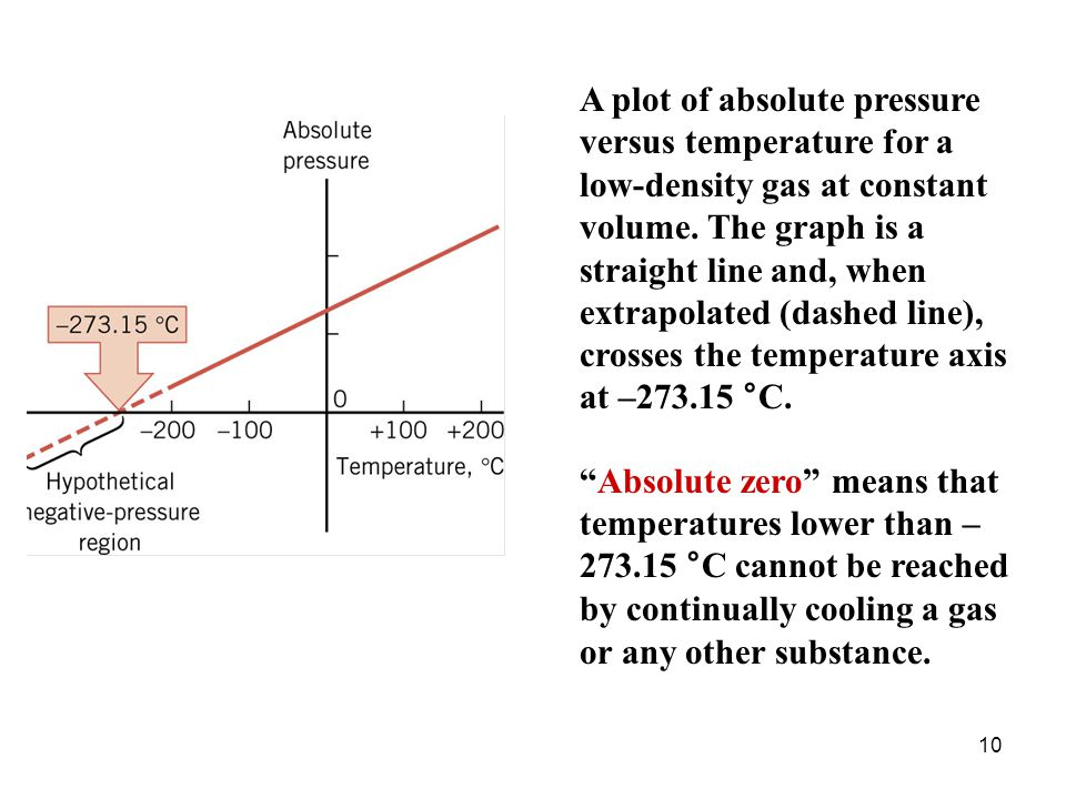 A plot of absolute pressure versus temperature for a low-density gas at constant volume. The graph is a straight line and, when extrapolated (dashed line), crosses the temperature axis at –273.15 °C.