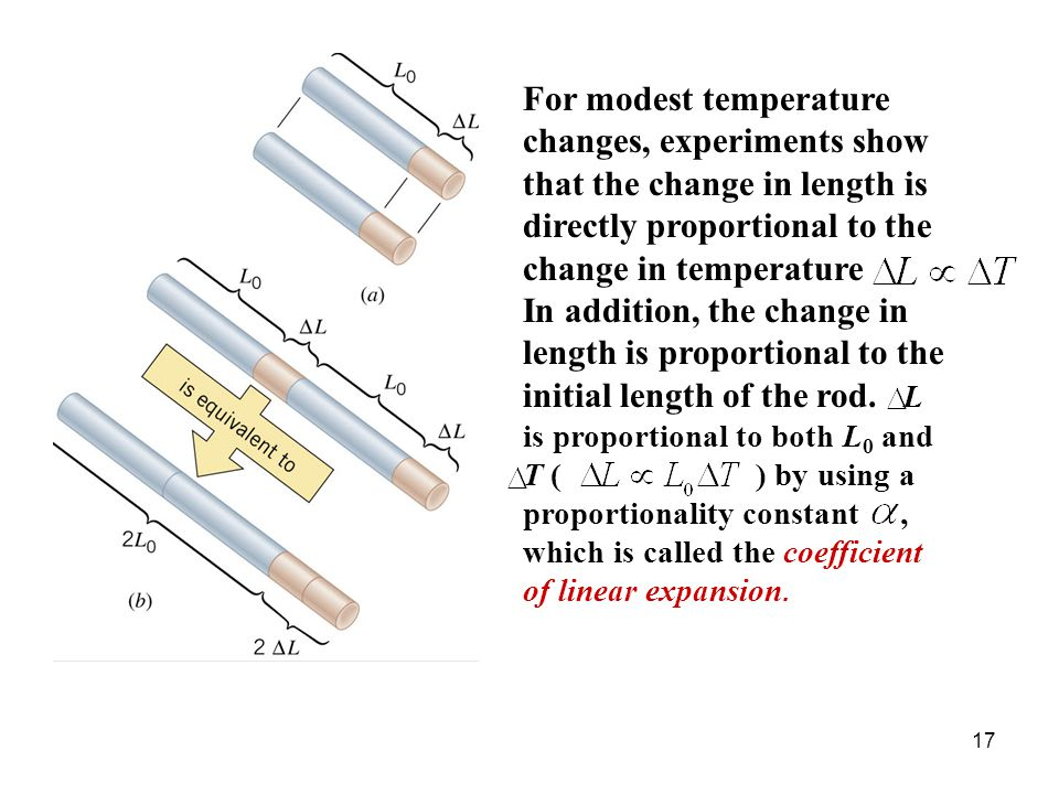 For modest temperature changes, experiments show that the change in length is directly proportional to the change in temperature In addition, the change in length is proportional to the initial length of the rod.