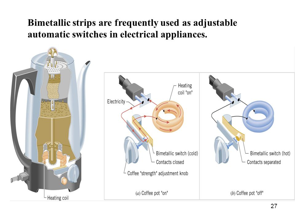 Bimetallic strips are frequently used as adjustable automatic switches in electrical appliances.
