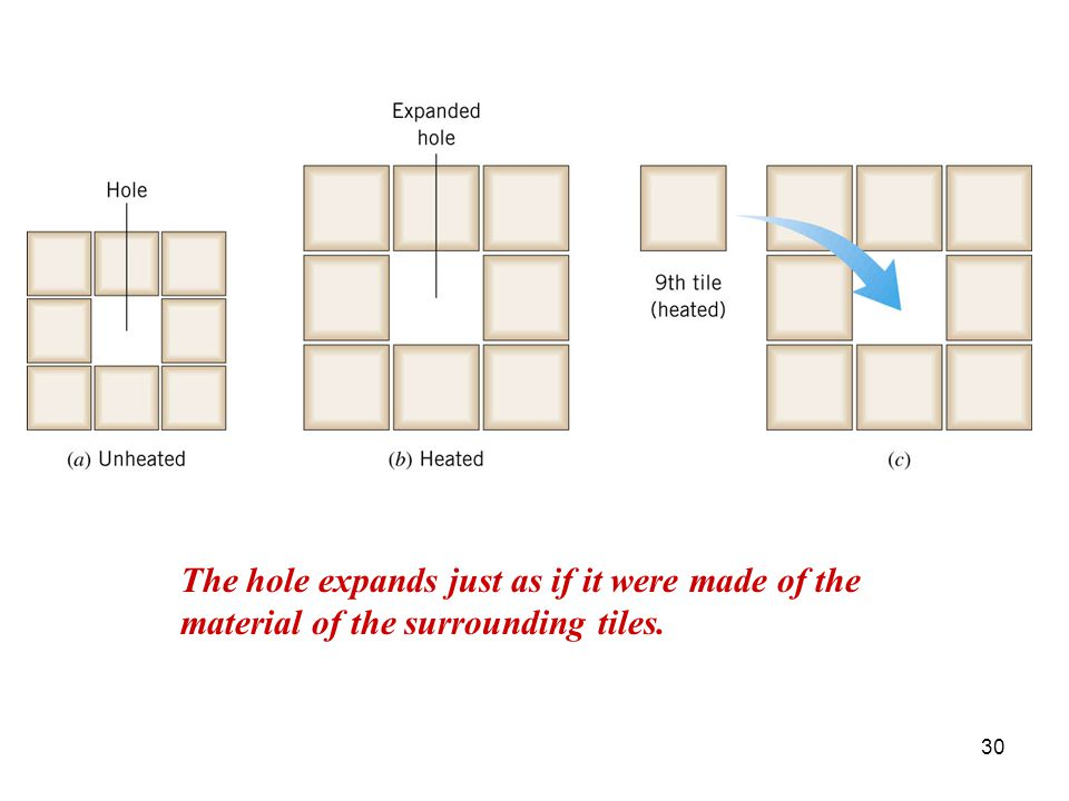 The hole expands just as if it were made of the material of the surrounding tiles.