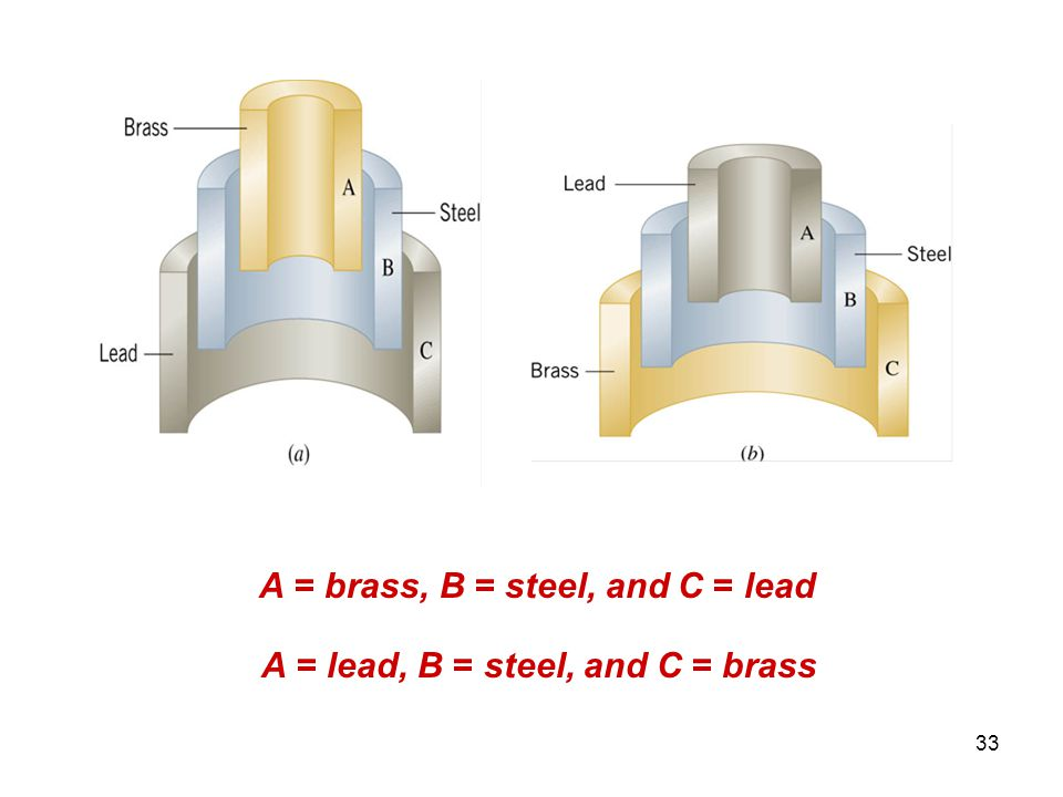 A = brass, B = steel, and C = lead