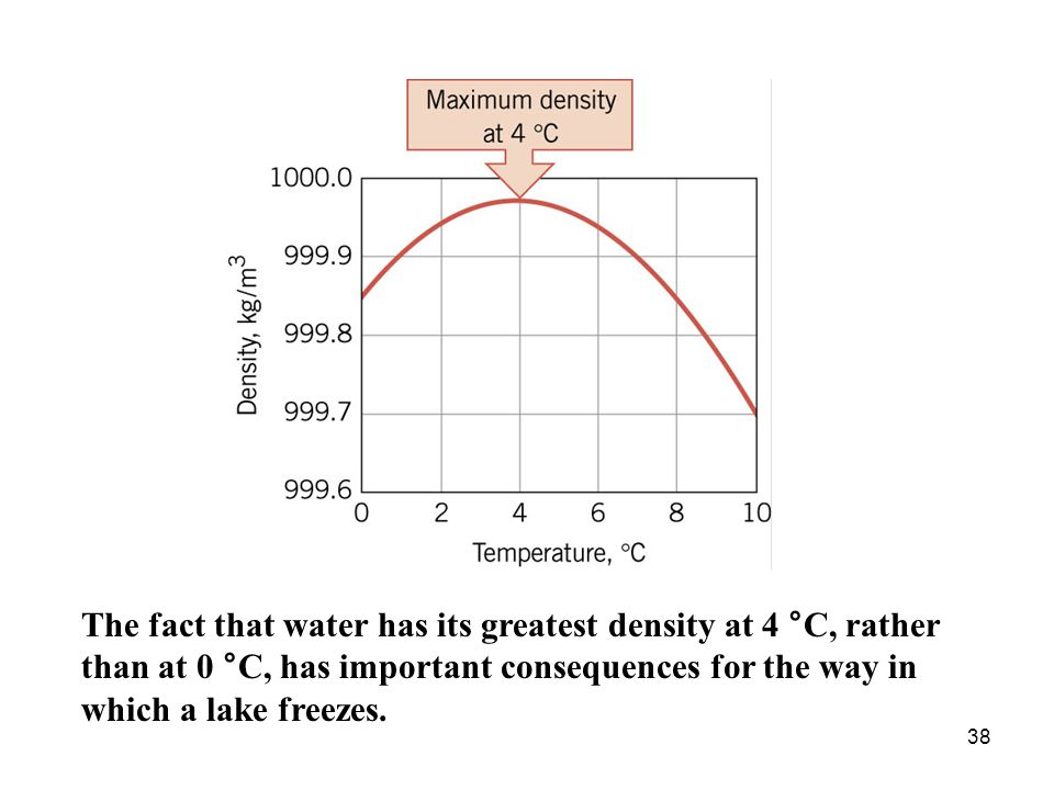 The fact that water has its greatest density at 4 °C, rather than at 0 °C, has important consequences for the way in which a lake freezes.
