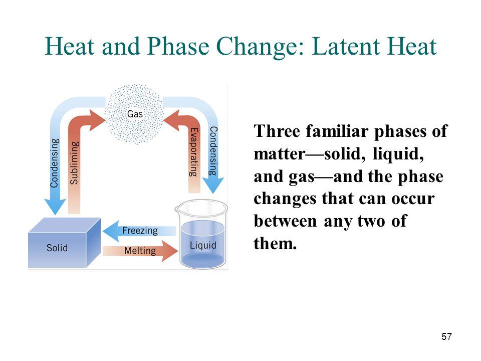 Heat and Phase Change: Latent Heat
