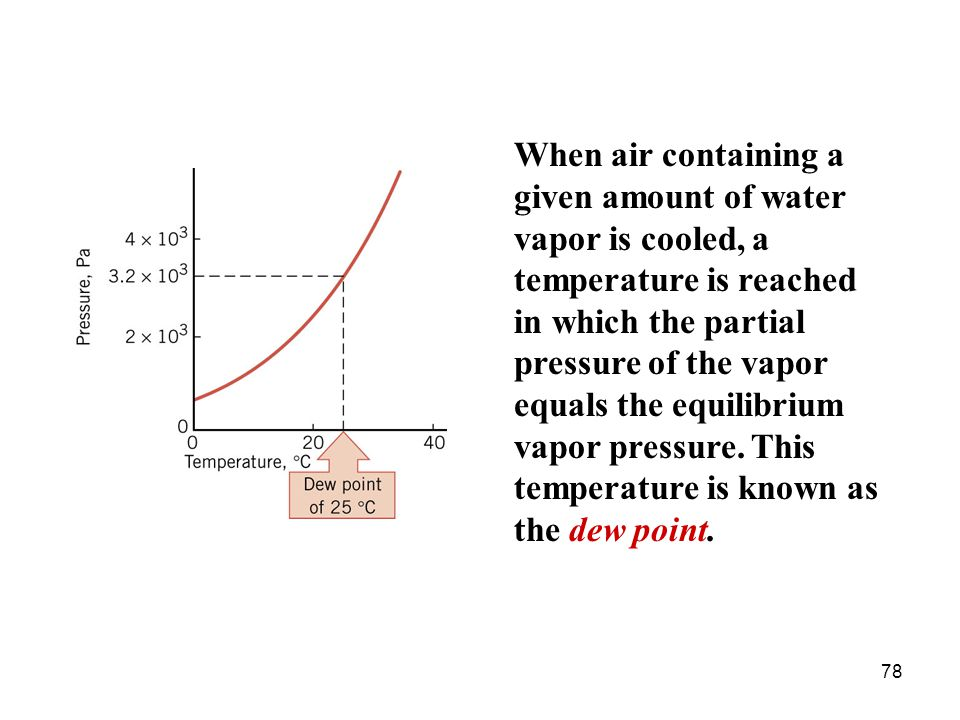 When air containing a given amount of water vapor is cooled, a temperature is reached in which the partial pressure of the vapor equals the equilibrium vapor pressure.