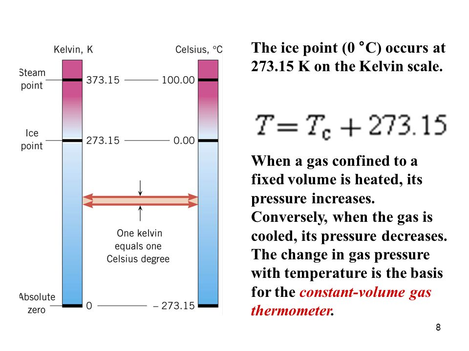 The ice point (0 °C) occurs at 273.15 K on the Kelvin scale.