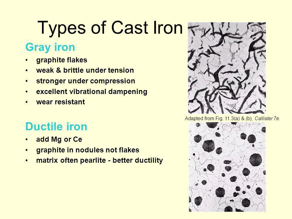 Types of Cast Iron Gray iron Ductile iron graphite flakes