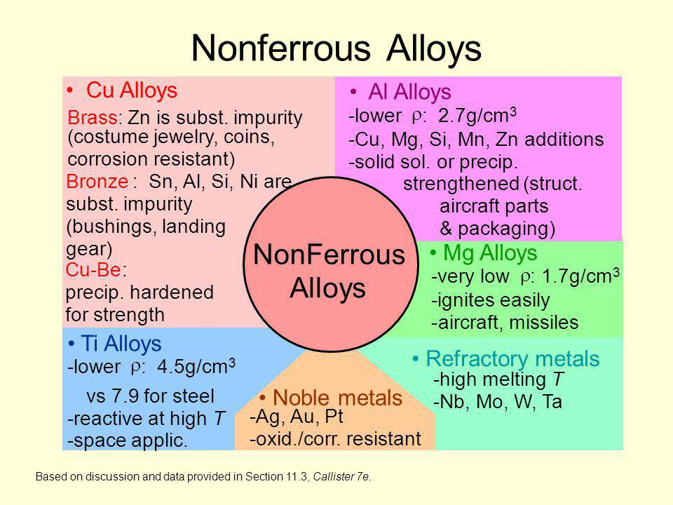 Nonferrous Alloys NonFerrous Alloys • Cu Alloys • Al Alloys