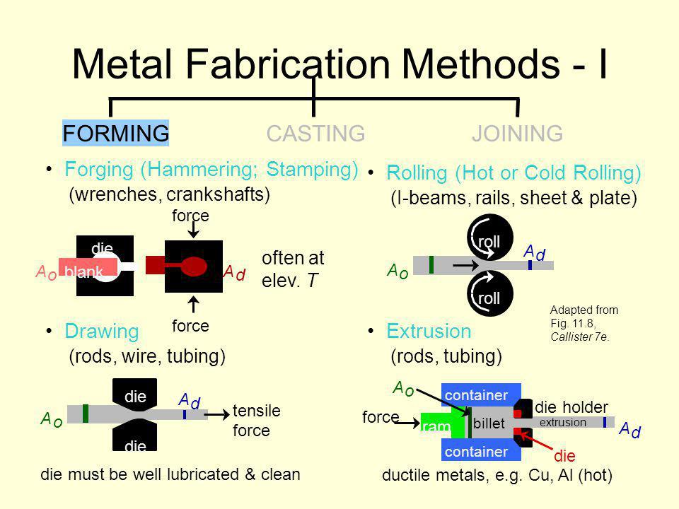 Metal Fabrication Methods - I